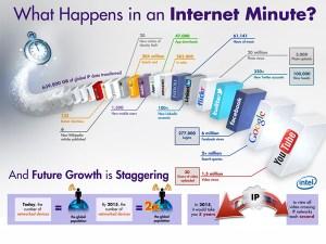 Esto es lo que pasa en internet en un minuto