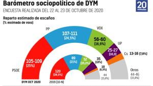 El PP sube tras la moción y casi iguala en intención de voto al Psoe